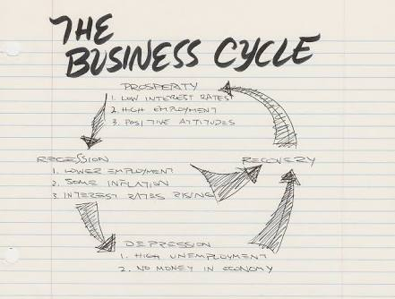 Business cycle, inflation and deflation
